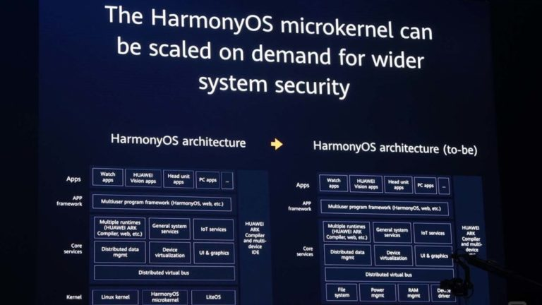 HarmonyOS: Huawei Finally Launches Its Own Operating System